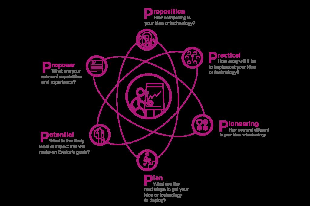 image-programme-6ps-diagram